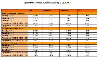 Итоги 2017 года на рынке аренды квартир по всей России