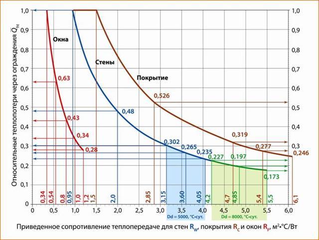 Как рассчитывается расход теплоэнергии?