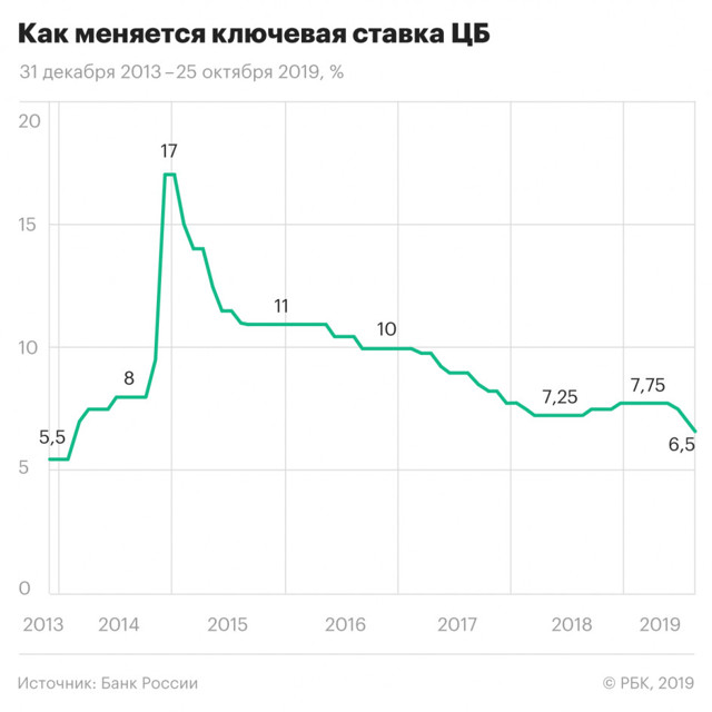 ЦБ снизил ключевую ставку на 0,5%