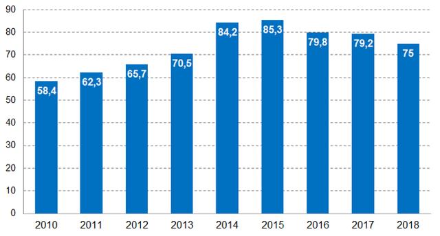 В России в 2019 году вводят больше жилья, чем в 2018