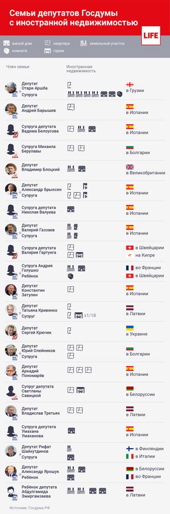 Депутат Госдумы за год зарабатывает на студию в Москве