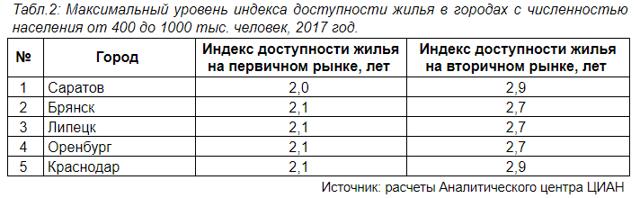 Вышел рейтинг городов по доступности найма жилья
