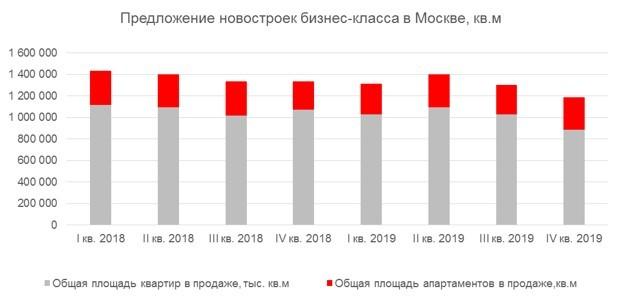 В Москве стало значительно больше новостроек бизнес-класса
