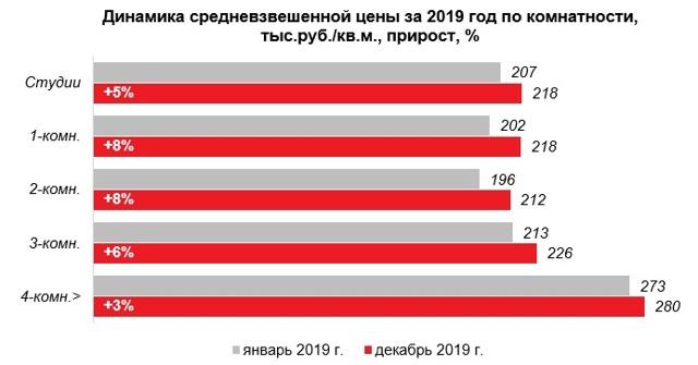 В новостройках Москвы предложение квартир до 10 млн выросло в 2 раза
