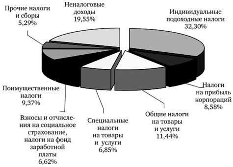Живу в Канаде. Какой налог на продажу квартиры в России я заплачу?