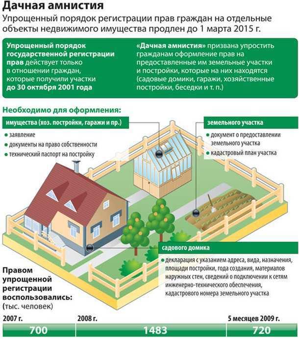 Как оформить реконструкцию дома по дачной амнистии?