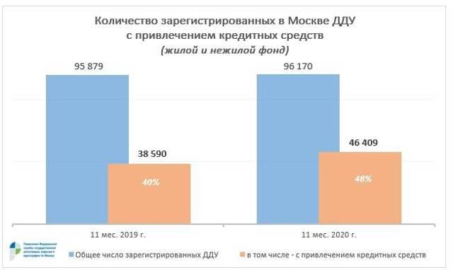 В ноябре в Москве было зарегистрировано рекордное количество ДДУ
