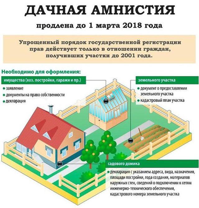 Должен ли я платить налог на землю, если она не приватизирована?
