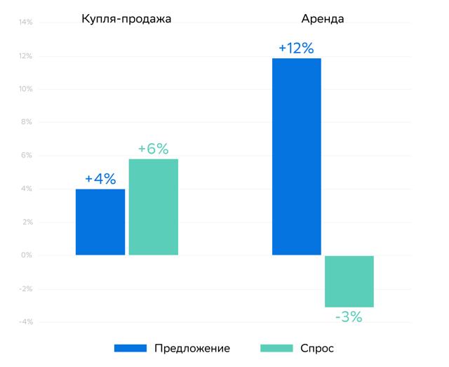 Динамика цен на коммерческую недвижимость в России