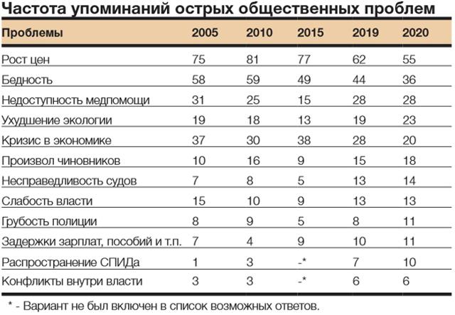Эксперты выяснили, какие коммунальные проблемы волнуют россиян
