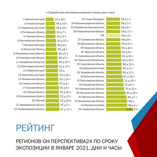 82% вторичных квартир в Москве в январе продавалось со скидкой