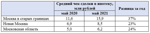 Среди новостроек Москвы в продаже остается все меньше эконом-класса