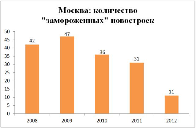 За 2 месяца количество выявленных долгостроев выросло в 1,5 раза