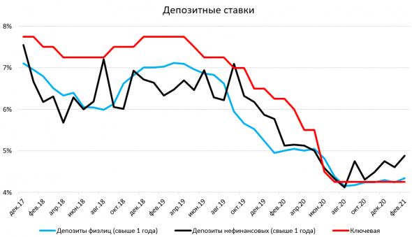 Прогноз: ЦБ не будет повышать ключевую ставку в ближайшее время