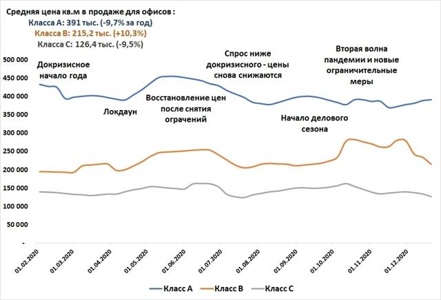 В Москве аренда коммерческой недвижимости подешевела на треть за год