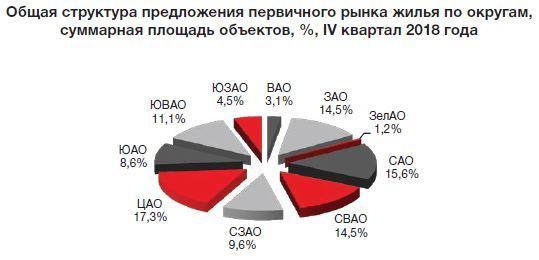 Итоги 2018 года на рынке жилья Москвы