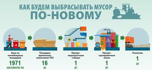 Вывоз части мусора может стать бесплатным для россиян