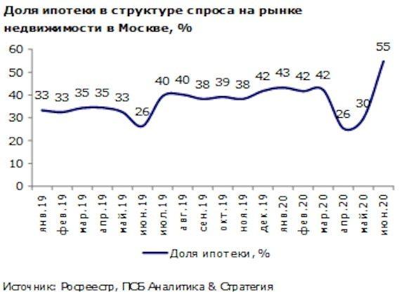 За три месяца 2018 года россияне взяли 600 млрд рублей ипотеки