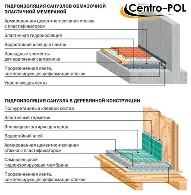 Важная деталь: гидроизоляция в квартире