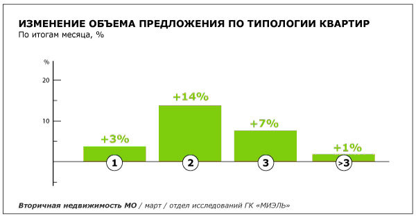 На вторичном рынке Москвы растет предложение