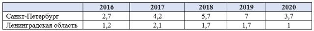 Итоги 2016 года на рынке новостроек Петербурга и Ленобласти