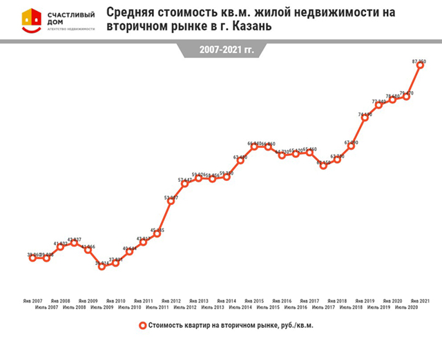 Рост и падение цен на новостройки в городах России в 2018 году