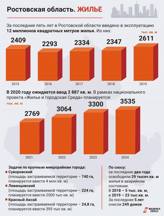 В Ростове-на-Дону построят ЖК на 5 тысяч человек