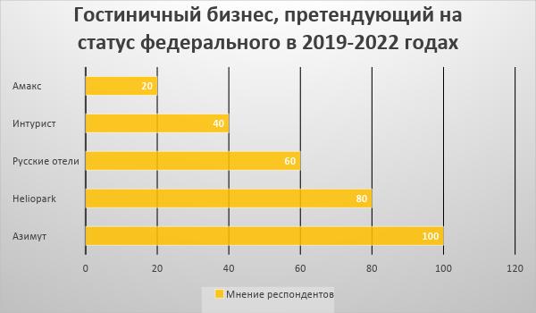 Эксперты: в России сократится количество гостиниц