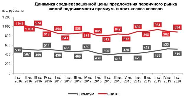 Как изменились цены на новостройки в российских городах?