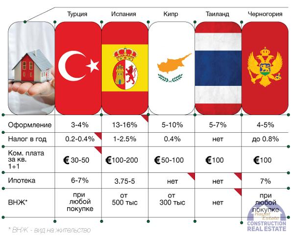 Жилье в России дешевеет быстрее, чем в других странах мира