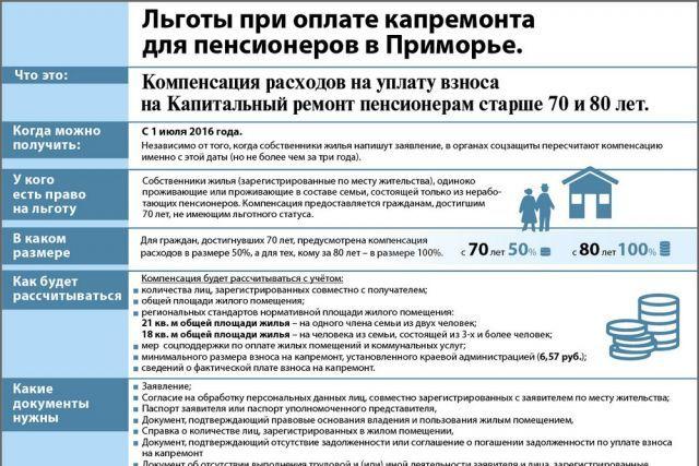 В Москве расширяют список льготников по оплате капремонта
