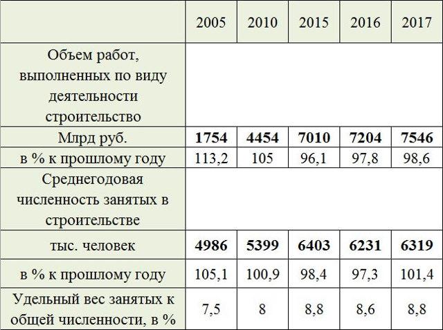 Росстат: реальный рост объема строительства есть только на юге России