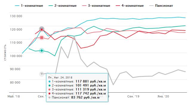 За 2015 год вторичка в Петербурге подешевела на 10%