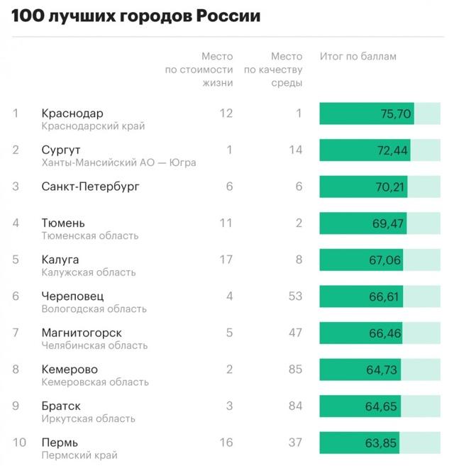 Краснодар возглавил топ комфортных и доступных городов