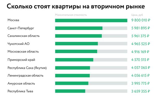 Жителю Москвы в среднем нужно копить на квартиру 21 год