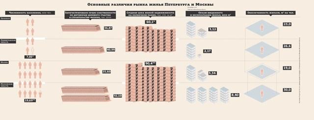 В Петербурге в 2016 году продали больше новостроек, чем ввели