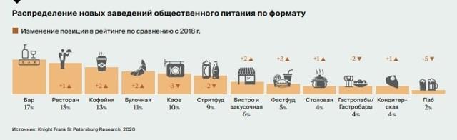 В Петербурге 40% помещений стрит-ритейла предлагается в новых ЖК на окраинах