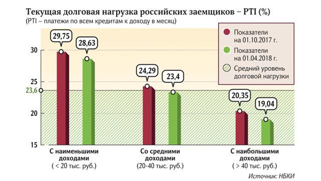 В 2018 году россияне чаще рефинансировали ипотеку