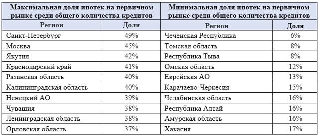 Доля ипотеки среди всех кредитов составляет 42%