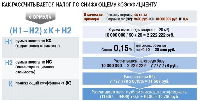 Россиянам разрешили ускоренный переход на расчет налога по кадастру