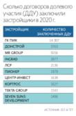 В Москве растет количество новостроек эконом-класса в продаже