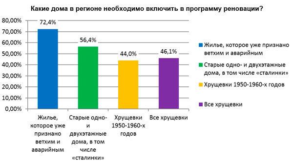 Жители Башкортостана за и против программы реновации