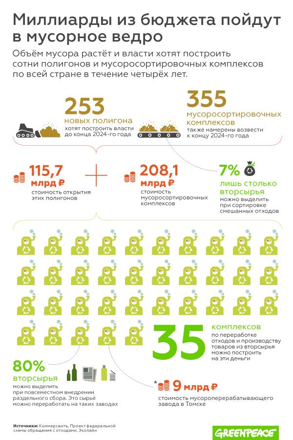 На сколько снижает цены близость мусороперерабатывающего завода?