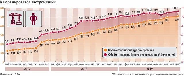 Генпрокуратура: количество проблемных ЖК удвоилось с начала года