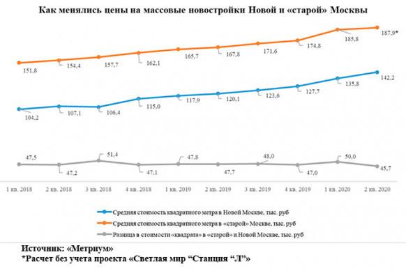 В Москве растет предложение новостроек, но падает спрос