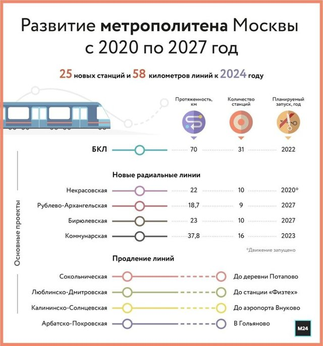 Власти Москвы рассказали о планах развития радиальных веток метро