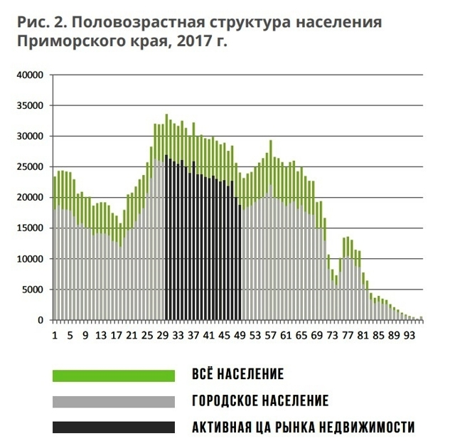 За 3 месяца ставки аренды сильнее всего выросли во Владивостоке