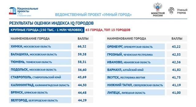 Минстрой измерит IQ российских городов