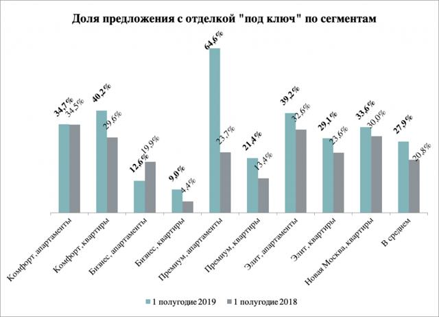 В Москве каждая 8-я новая квартира продается с отделкой