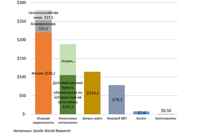 Вся недвижимость мира стоит $228 трлн
